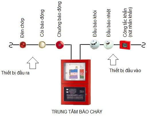 sơ đồ hệ thống báo cháy